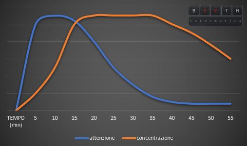 grafico attenzione concentrazione